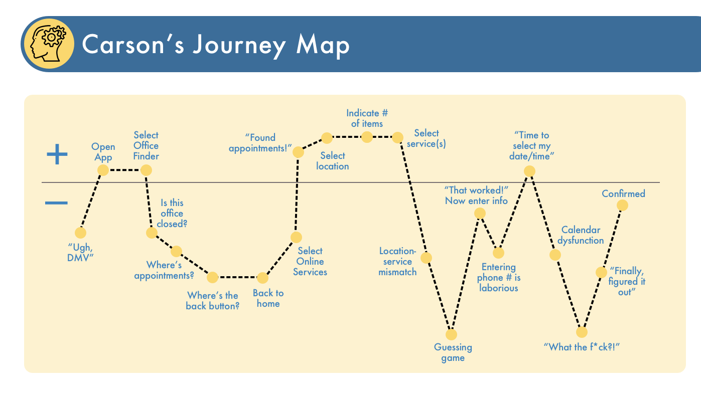 9 Journey Map.png