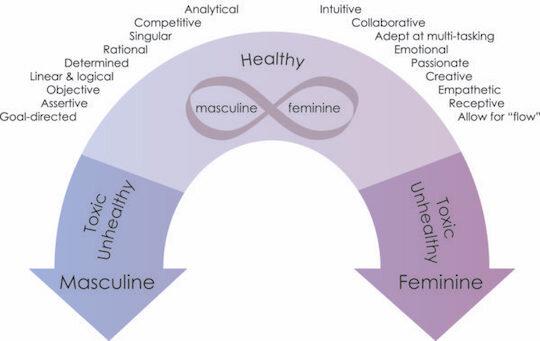 Masculine_Feminine_Continuum_Final_Outlines-600x379.jpg