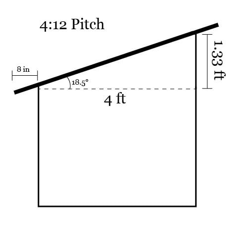 Chicken Coop Roof Pitch How To Determine The Right Slope