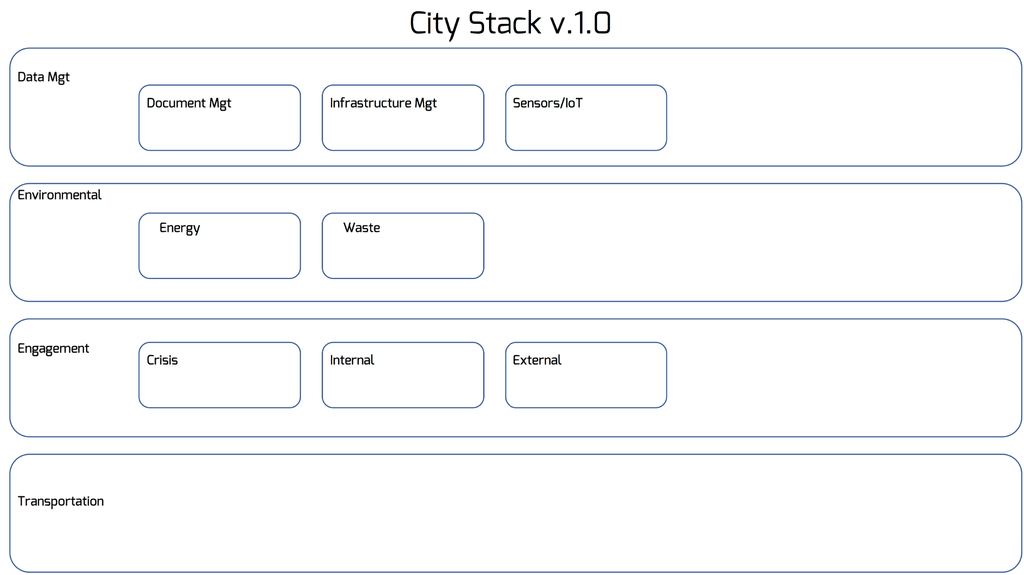 Blog - The City Stack.png