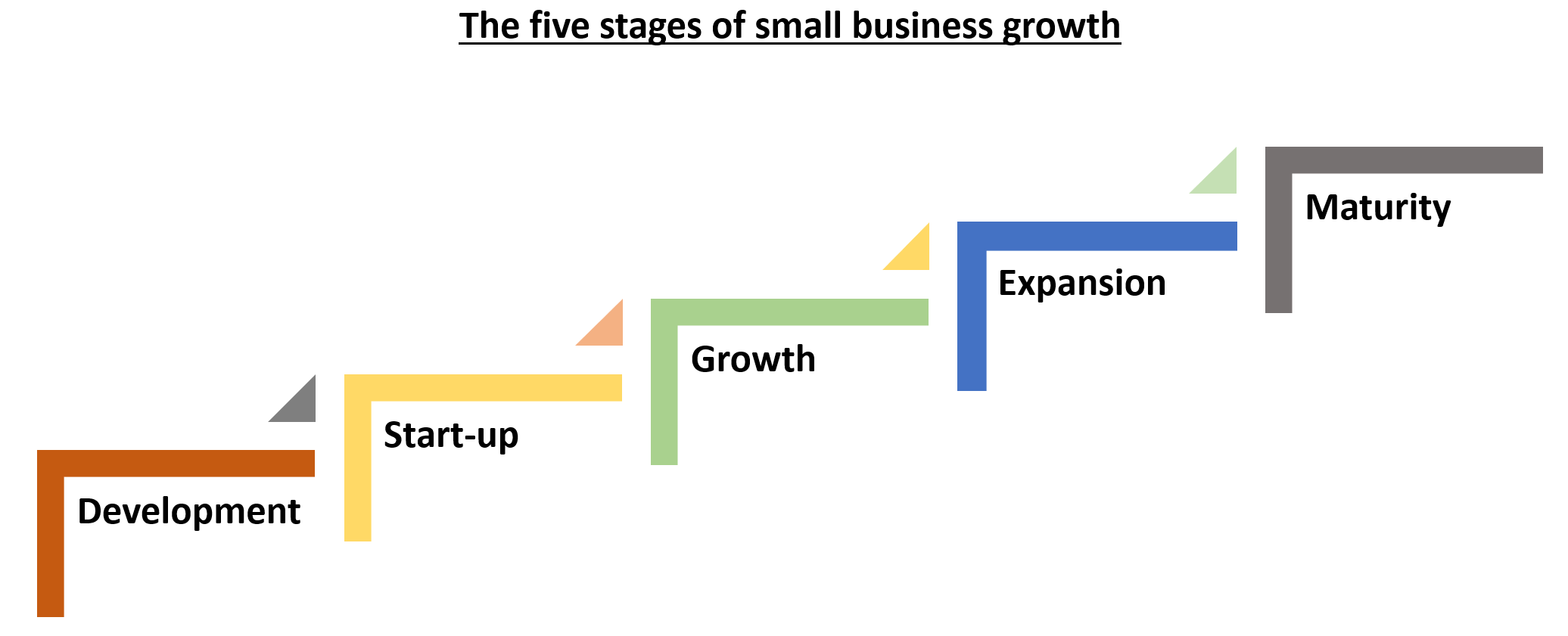5 stages of small fintech company growth.PNG