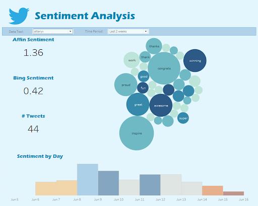 Sentiment analysis dashboard