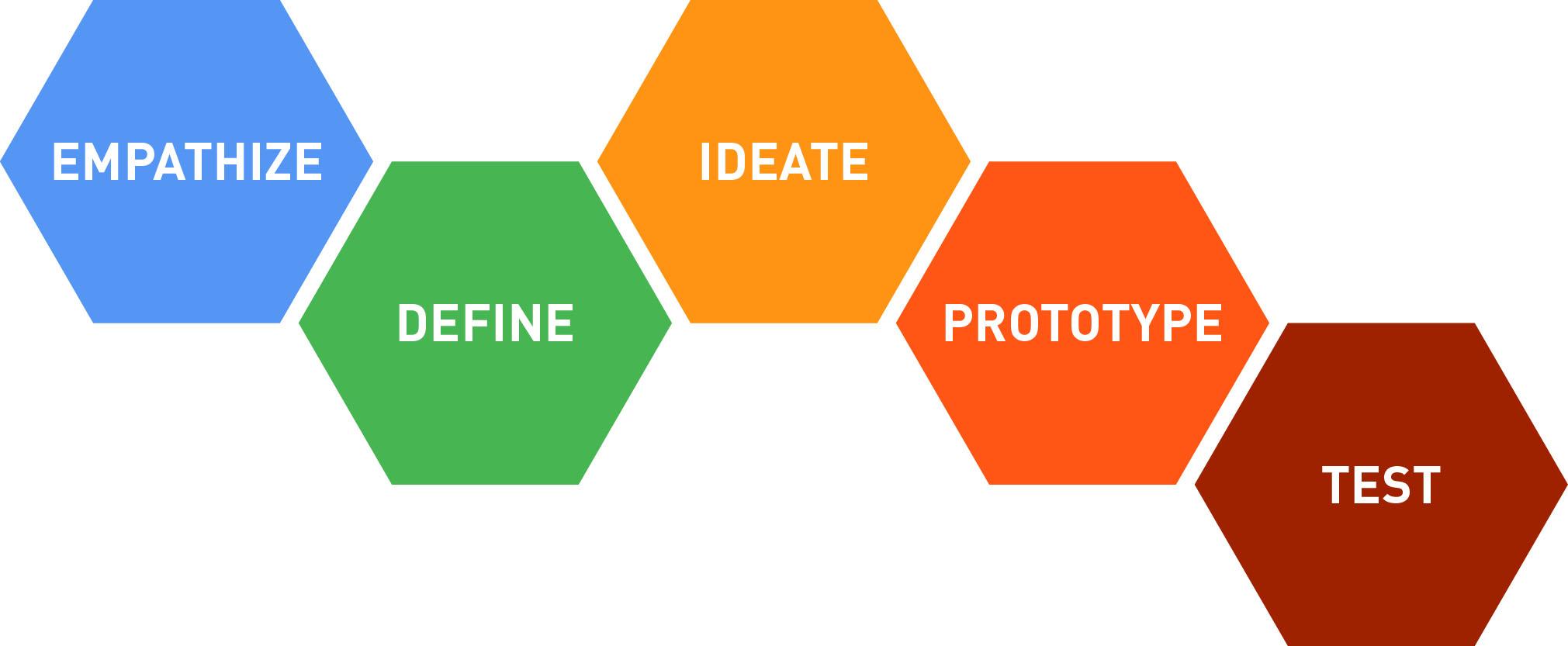design_thinking_process_diagram - Test.jpg