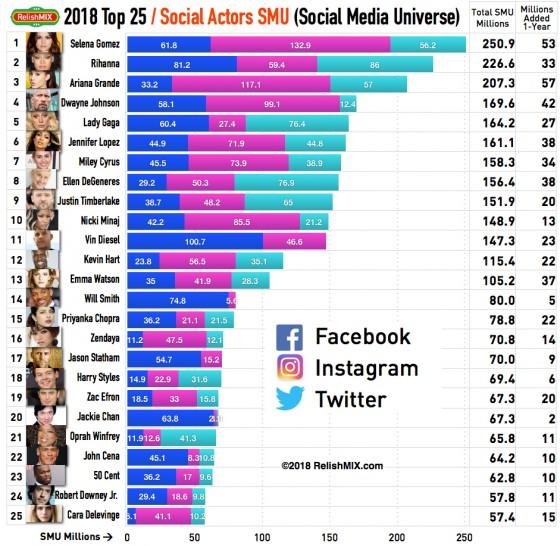 Top 25 Actors