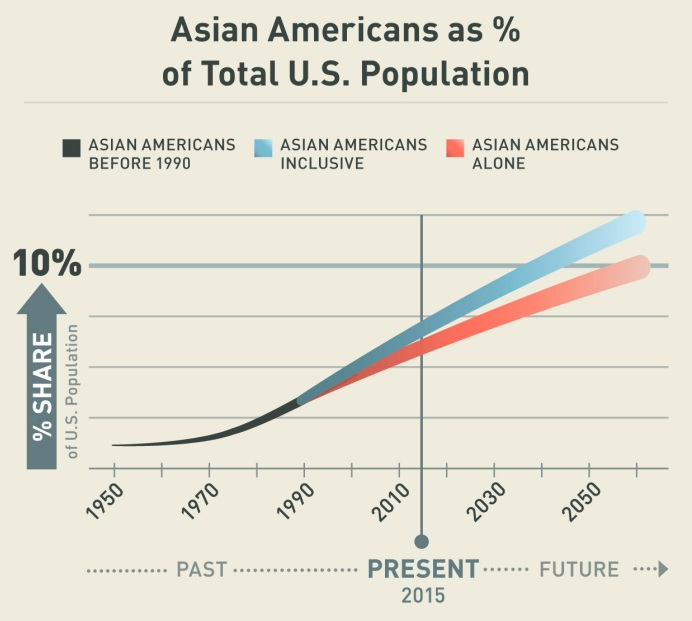 The Future of Asian America in 2040, UCLA Study for the Center for Inequality and the Asian Pacific American Institute for Congressional Studies