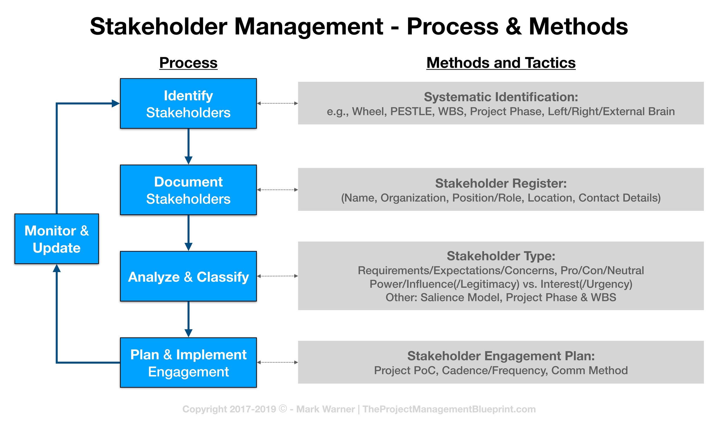 Stakeholder Management Process.jpg