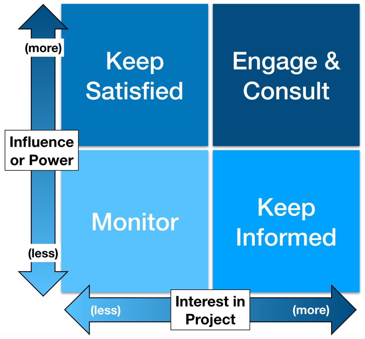 Stakeholder Power-Interest Grid.jpg