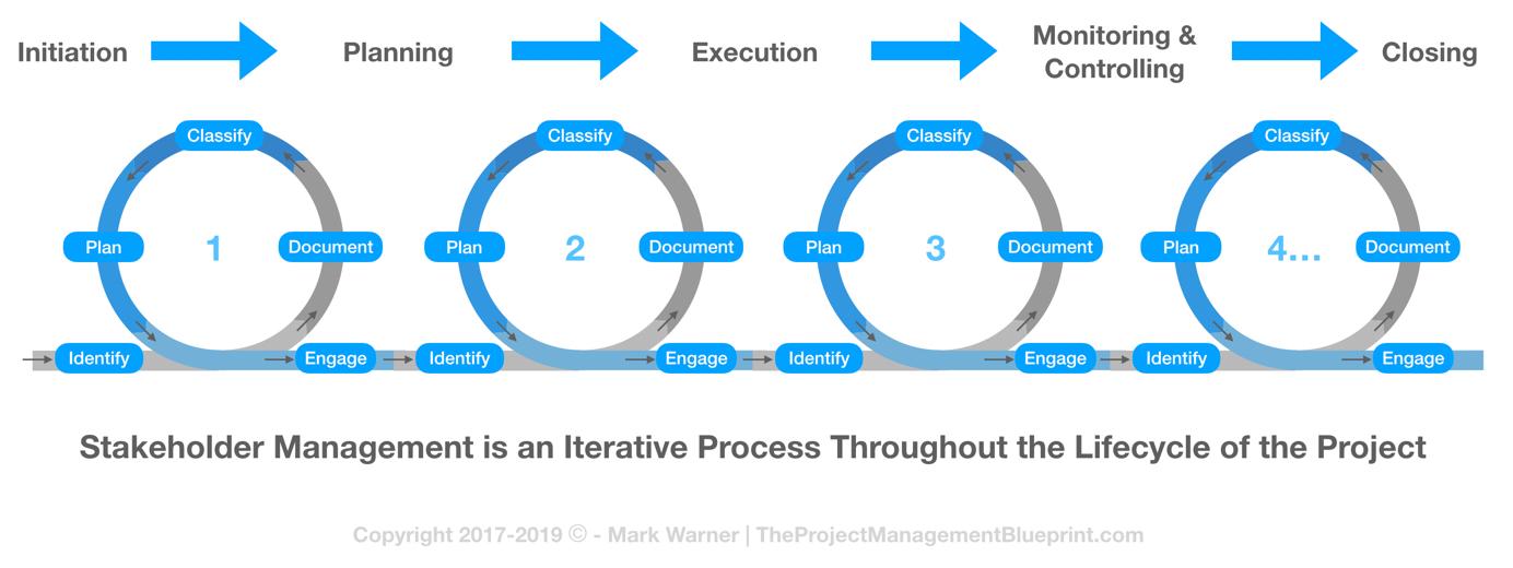 Stakeholder Management Iterations.jpg