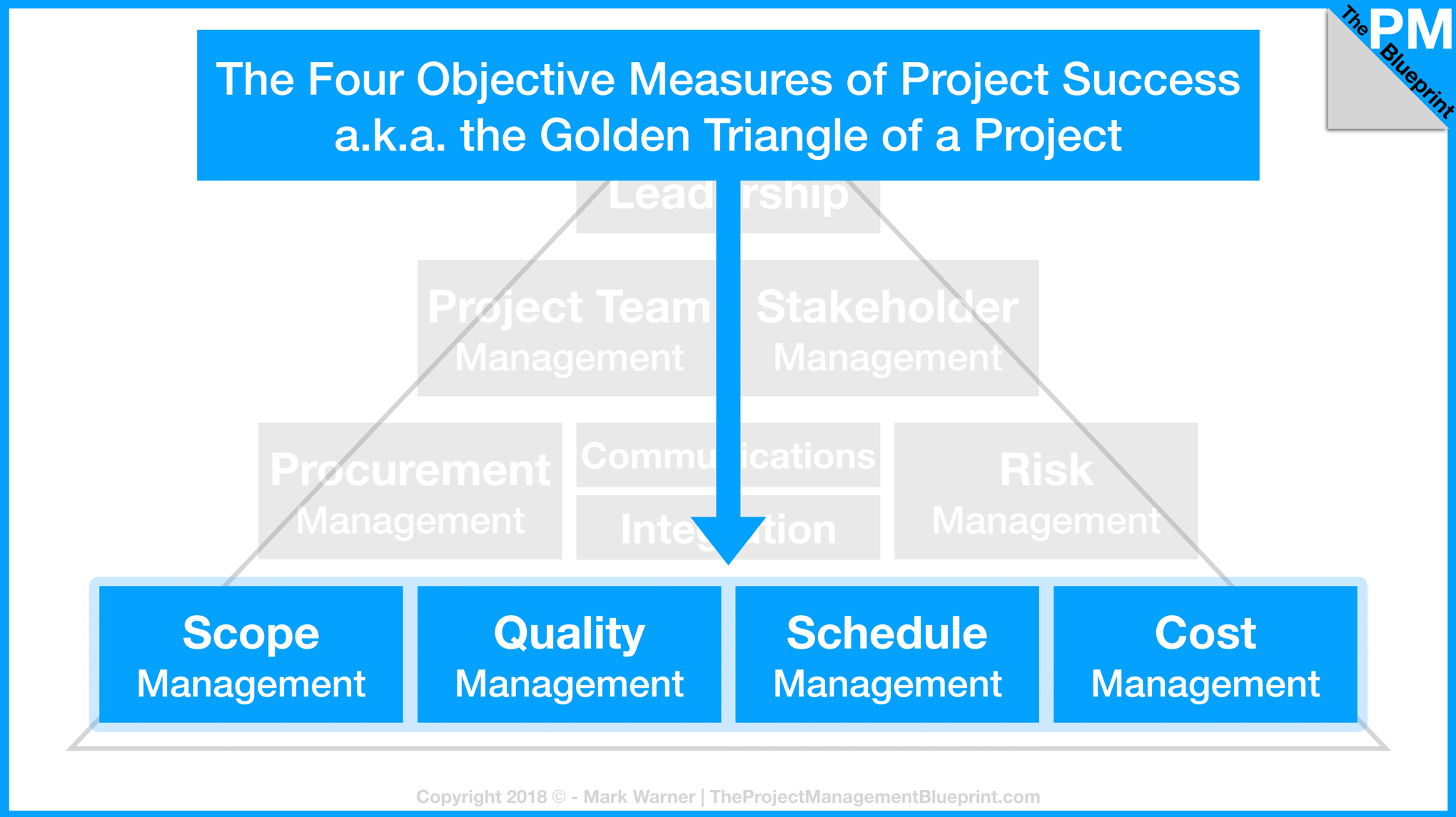 Objective Measures of Project Success.jpg
