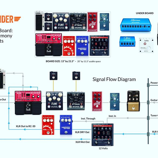 Woodlander Live Looper Pedal Board Signal Flow Diagram