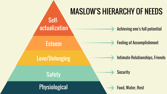 Maslow's Hierarchy of Needs via INSPIRED TRAIT