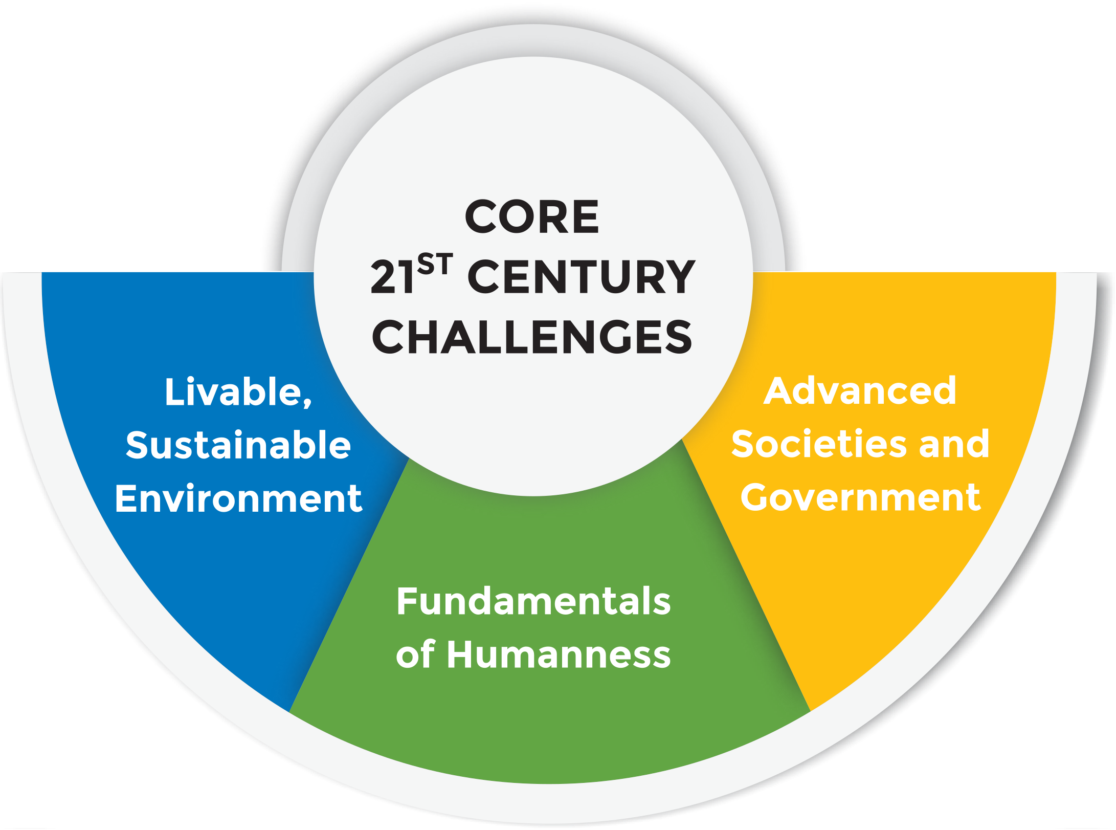 Core21stCenturyChallenges.png