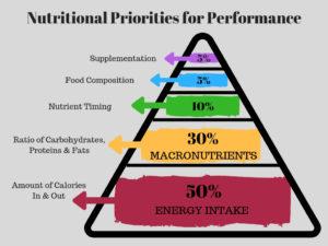 NutritionalPrioritiesPyramid-300x225.jpg
