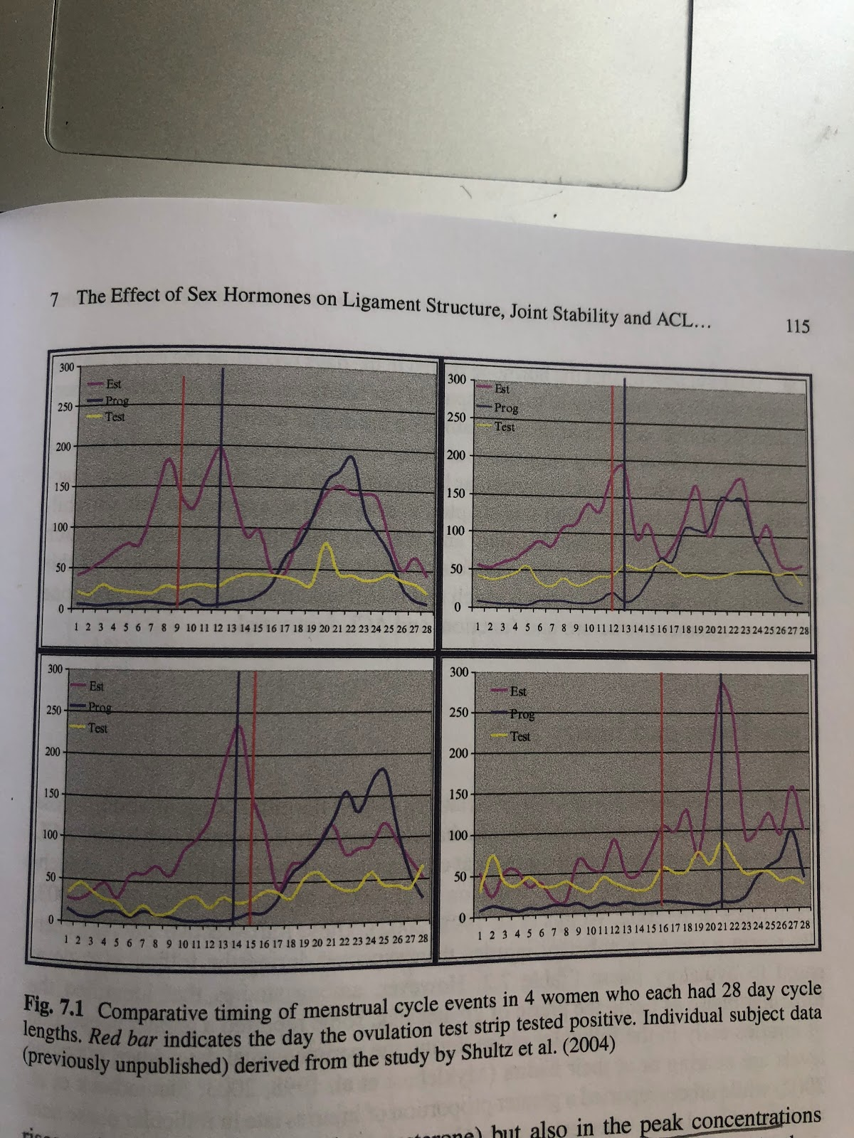 "Graph taken from the text ""Sex Hormones, Exercise, and Women"""