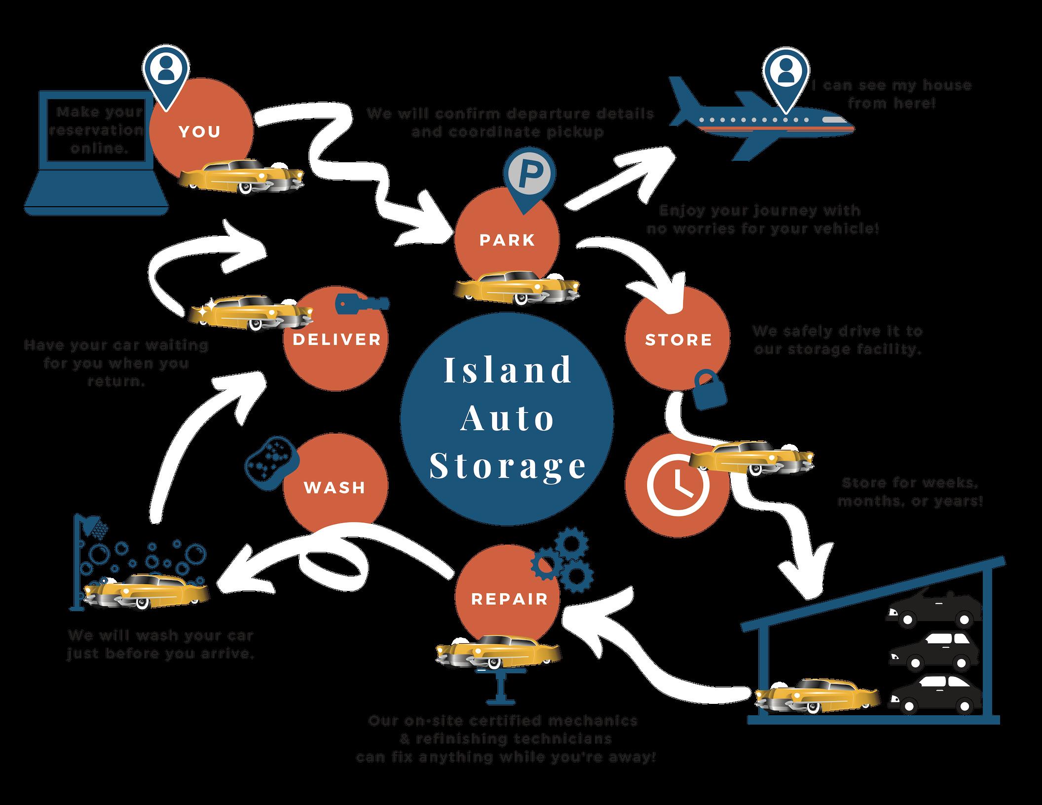 Island Auto Storage Flyer (1).png