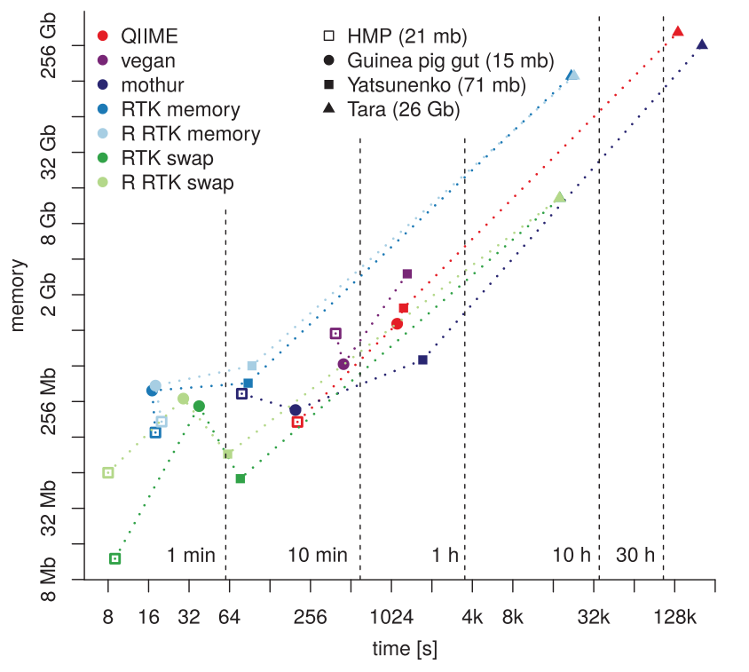 - RTK uses significantly (~100x) less memory while being ~10x faster than competing software