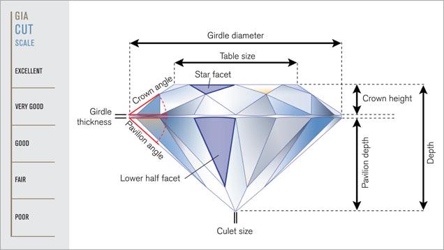 Diagram 2: Anatomy of a diamond (courtesy of GIA)