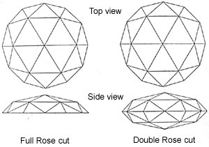 Diagram 3: A representation of Rose Cut diamonds