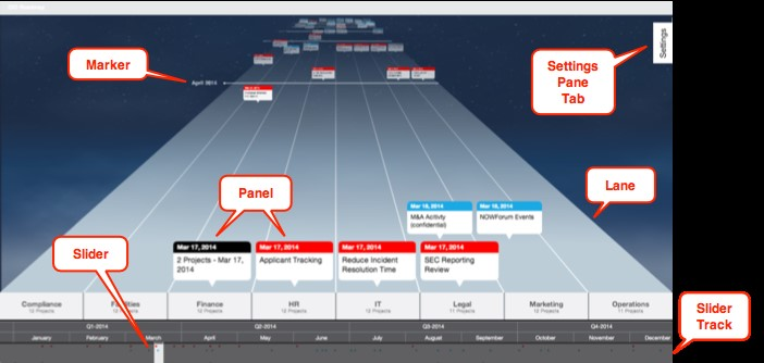 Figure 1a. ServiceNow View of an Integrated Project Timeline Across Multiple Swim Lanes