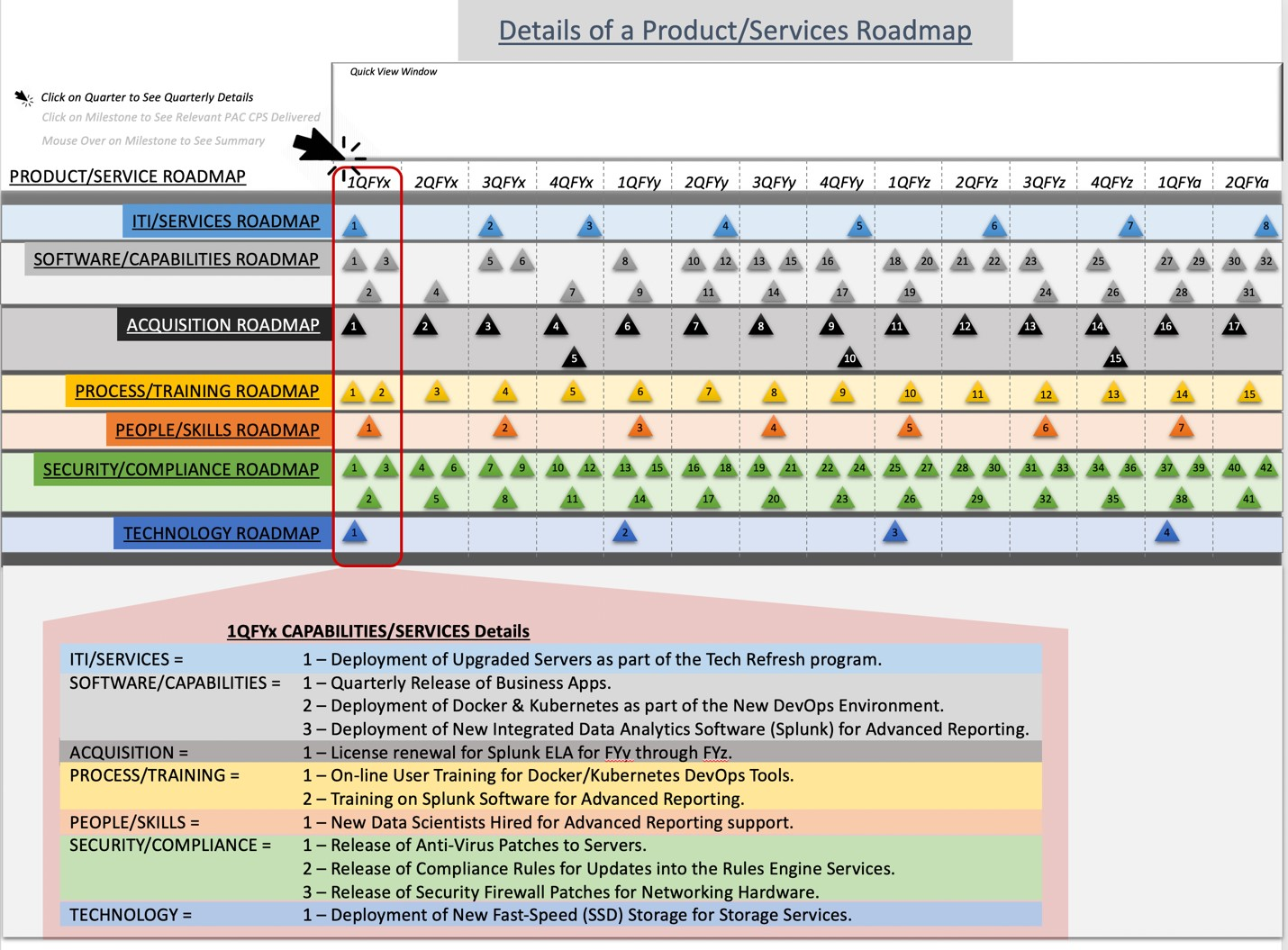Figure 2a. Product/Services Roadmap with Quarterly Details Denotes