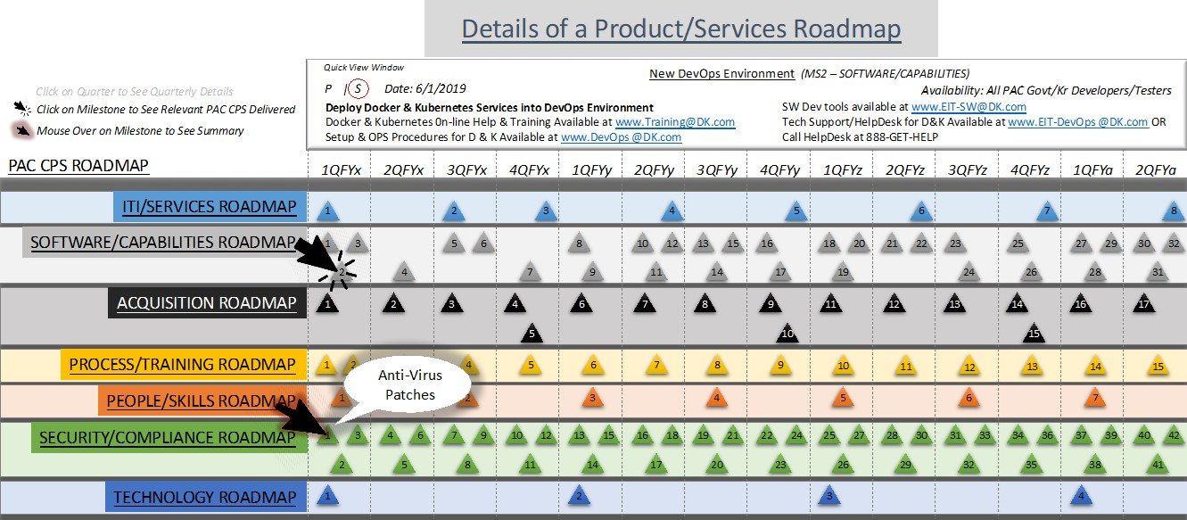 Figure 2b. Product/Services Roadmap with Specific Service Details Provided