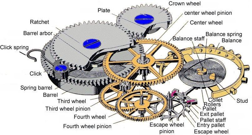 Figure 6. Watch Train