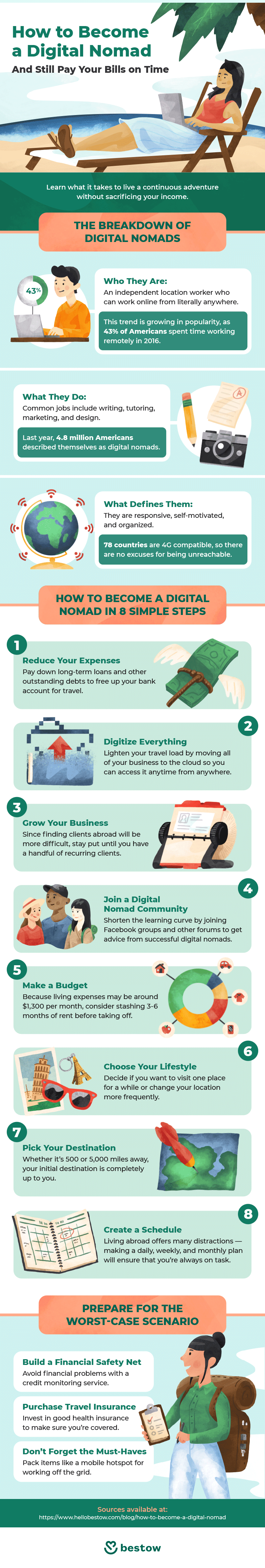 Are you tired of working at a desk all day? Dream of sunny beaches? The digital nomad life is calling! Check out this handy guide from Bestow and get started!
