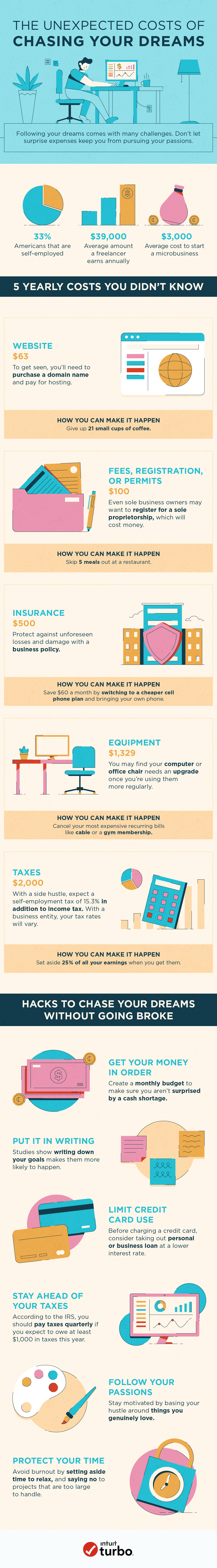 5 Expenses to Consider When You Start Planning Your Work-At-Home Life | The Unexpected Costs of Chasing Your Dreams | tawnimarie.com | Guest Post from Turbo
