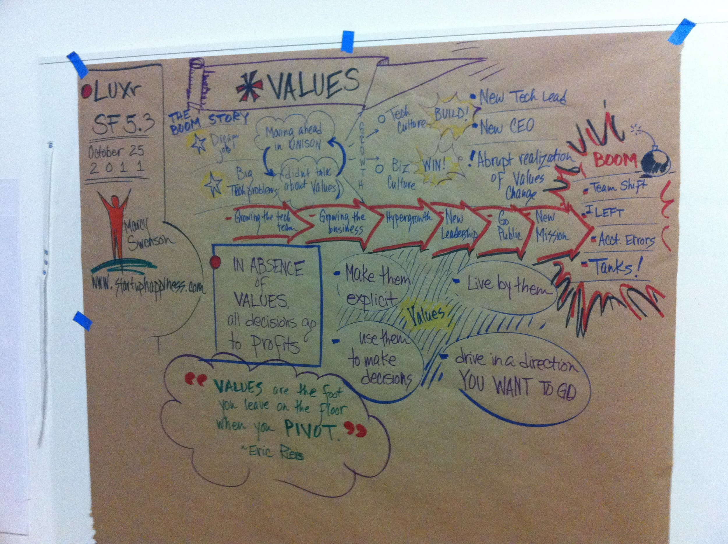 visual notes from LUXr