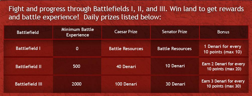 battlefield progression.png