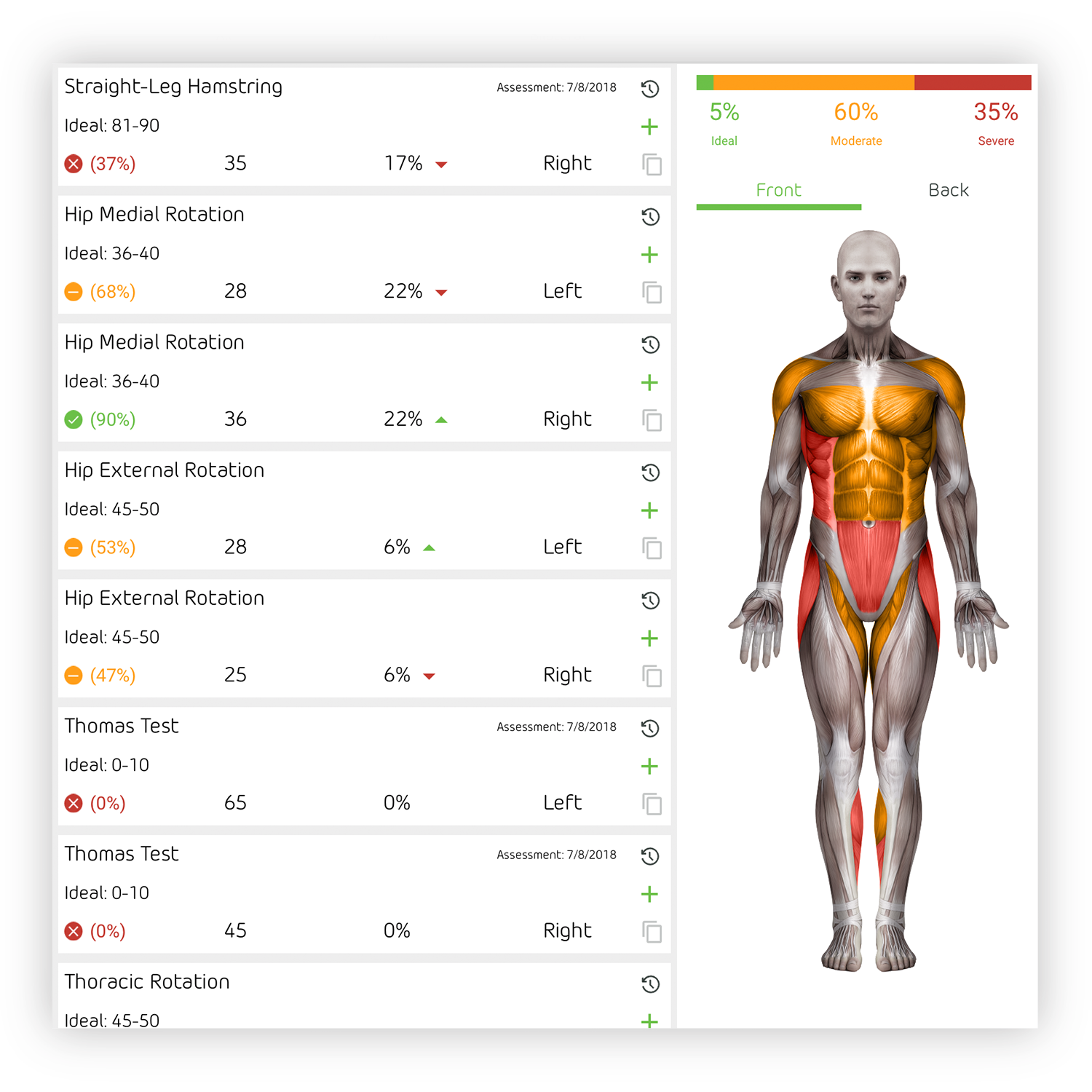 Evaluation Details - Results displayed from left to right are as follows: The Ideal Range of Motion, a color representation of the measurement classification, the Percent of Ideal—a comparison of the measurement taken to the ideal reference range, the Actual Measurement taken, the Percent of Asymmetry, the Side of the body the measurement was taken on.