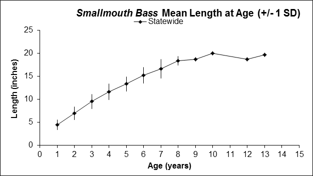 Lake-Beulah-Smallmouth-Bass-mean-lengths-2017.png