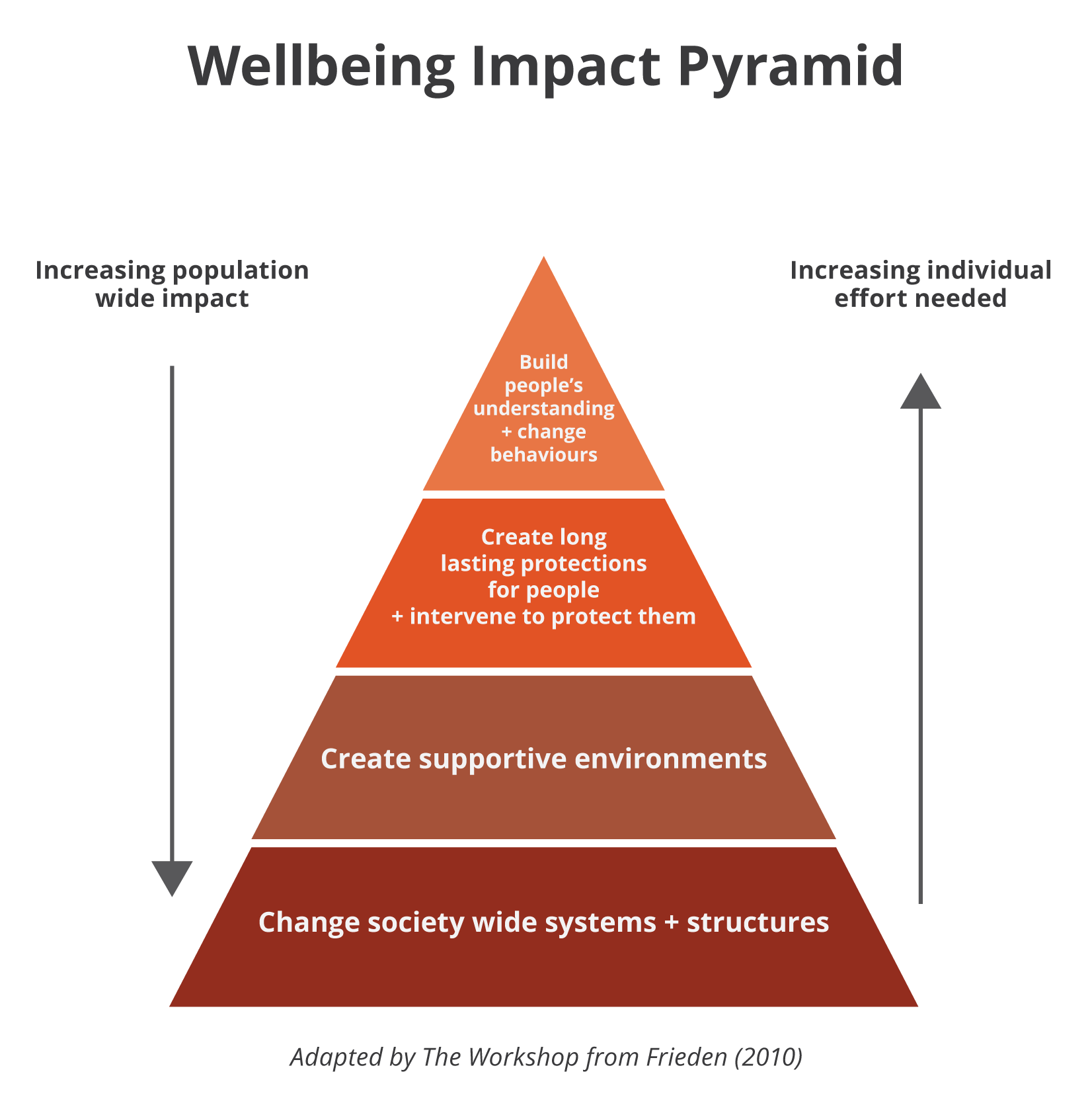 Wellbeing impact pyramid DDv2.png