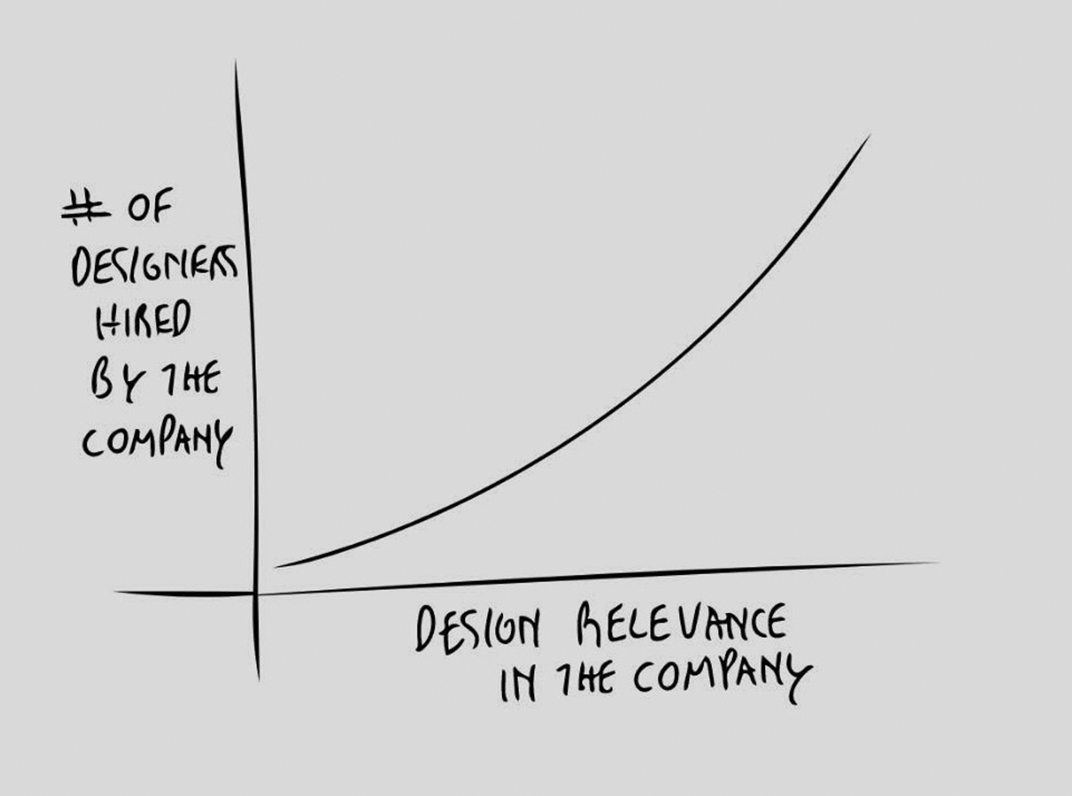 The death of the design agency? Or, why the future of design is moving towards in-house design departments