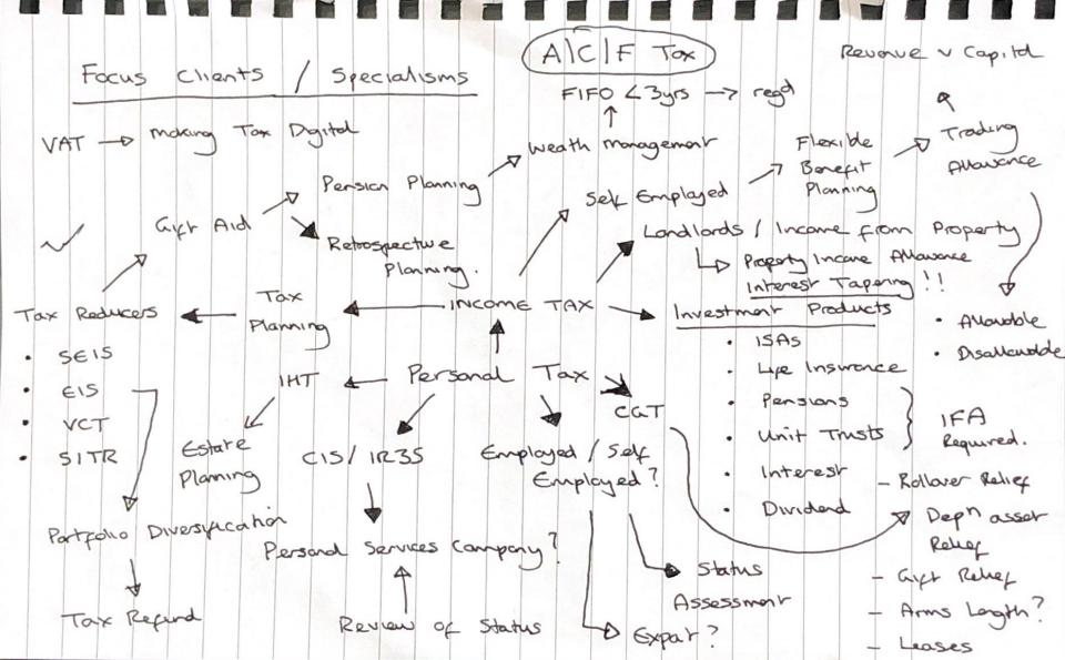 ACF-Sketch-Client-Focus.png