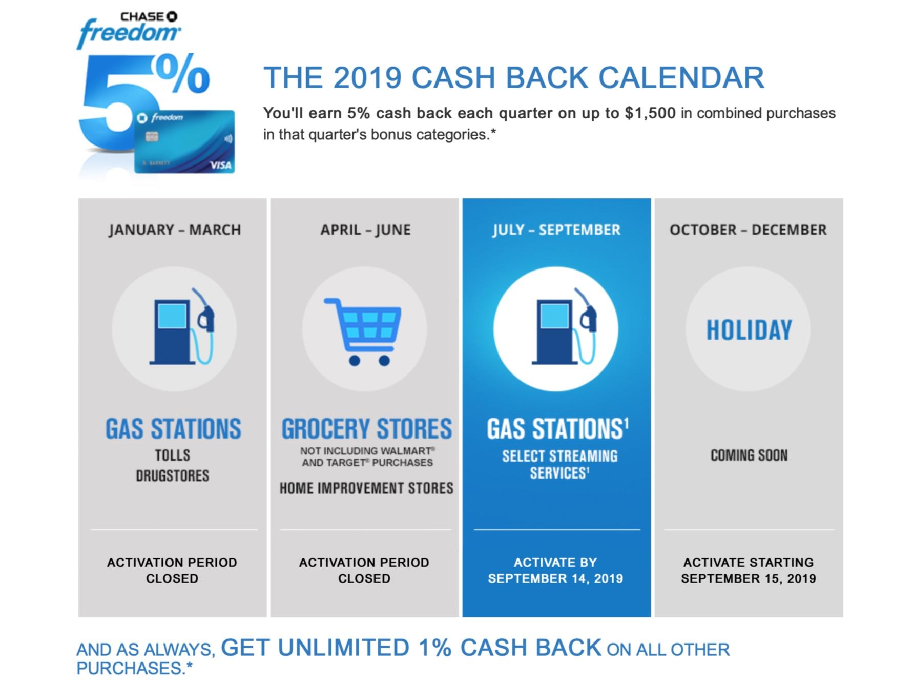 Chase Freedom Card - 8% Cash Back Q8 8 — Stretching Each Dollar