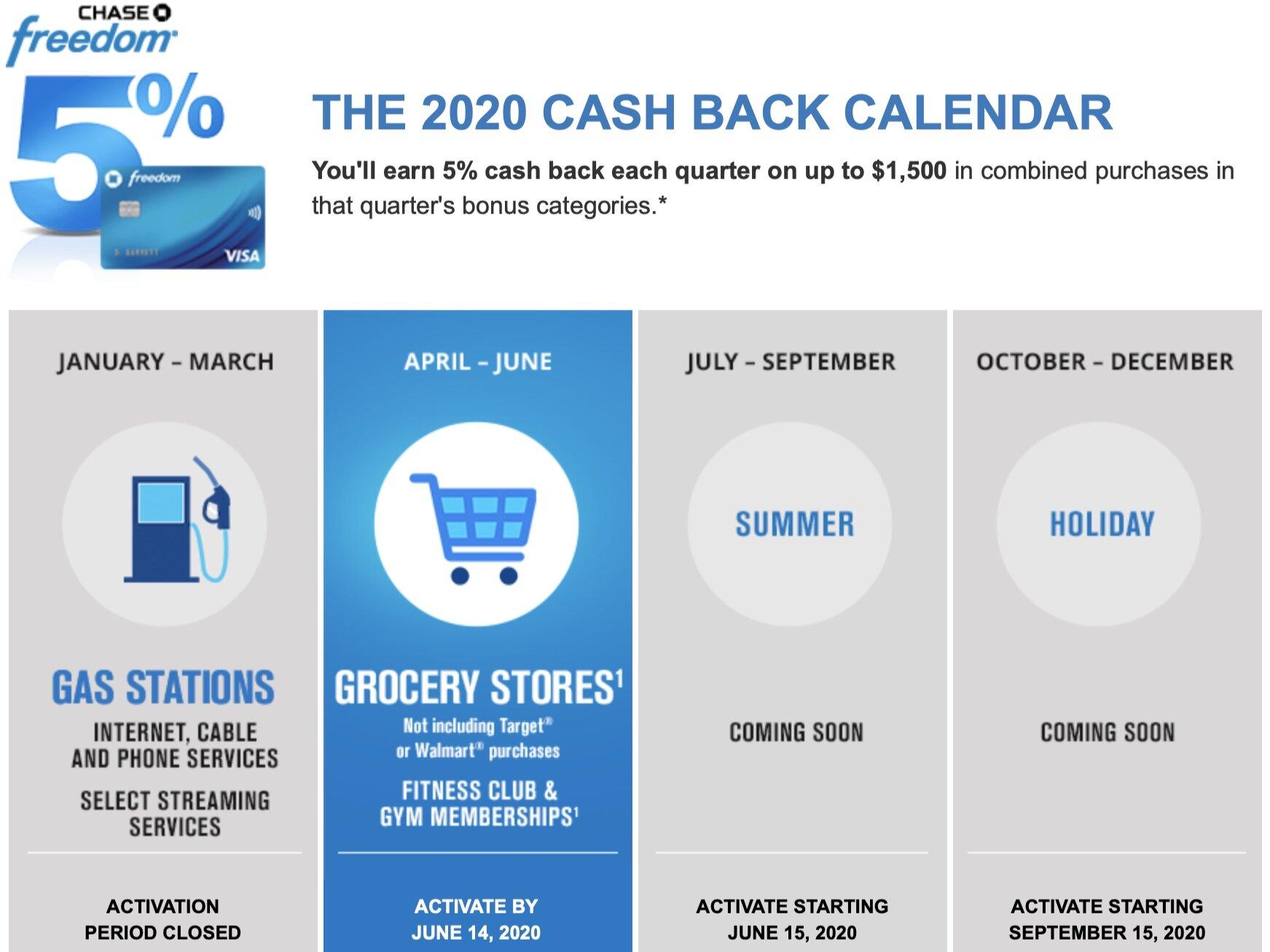 Chase Freedom Cash Back Calendar 2022.Chase Freedom Card 5 Cash Back Q2 2020 Stretching Each Dollar