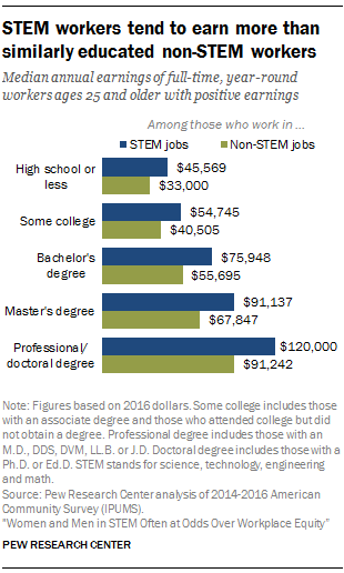 stem workers.png