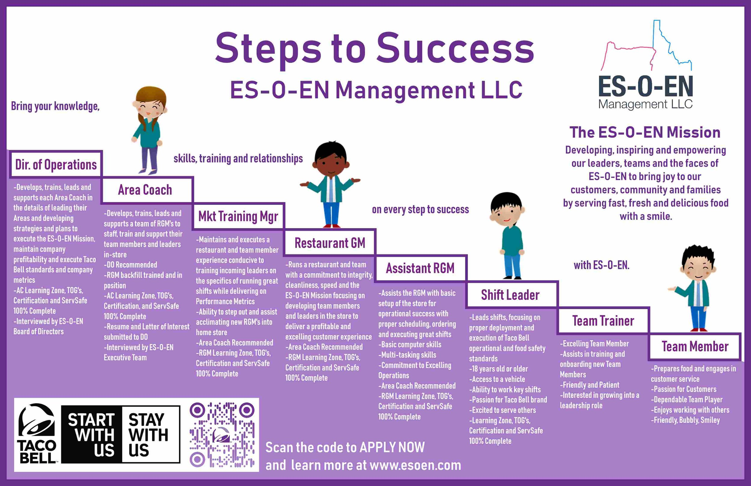 No matter where you start with our team, we want to help you climb the ES-O-EN Steps to Success as high as your drive takes you!
