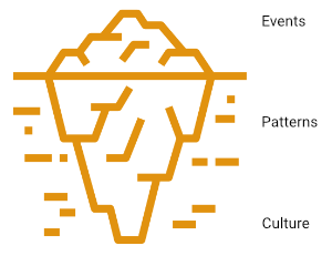 An iceberg is sometimes used as a metaphor in knowledge management and organizational learning to describe layers of perception in an enterprise.