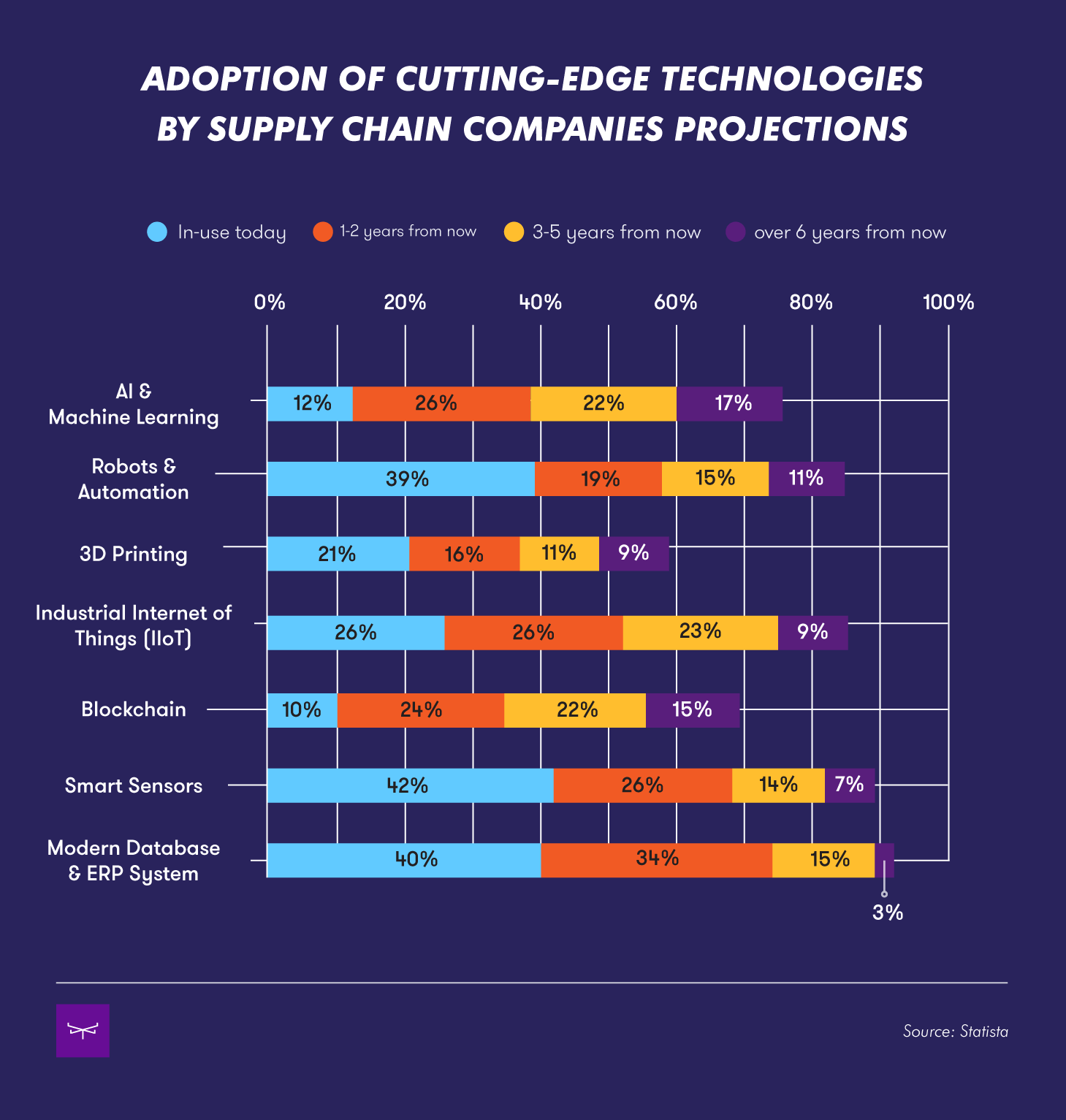 technology-adoption-by-supply-chain-companies-projections.png