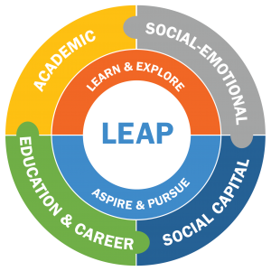 LEAP4Ed-Wheel-Graphic-300x300.png