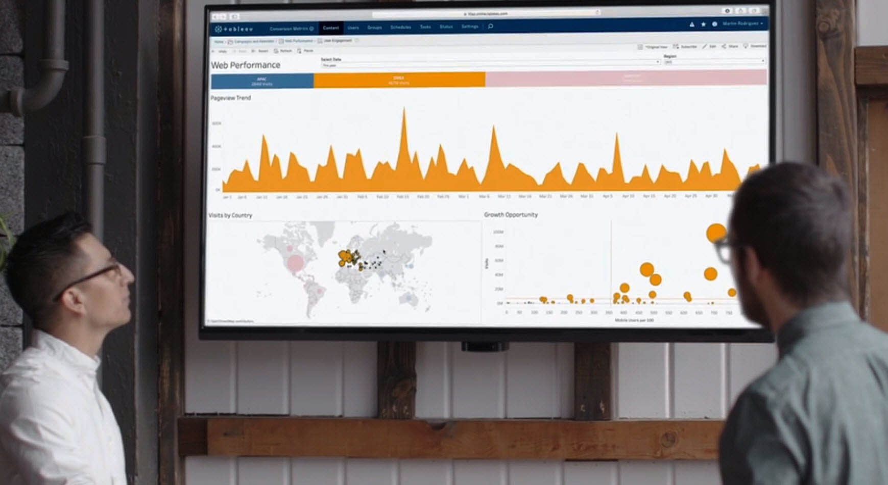 Tableau dashboard shared across the office - even better, make this screen interactive to really dig into real-time data