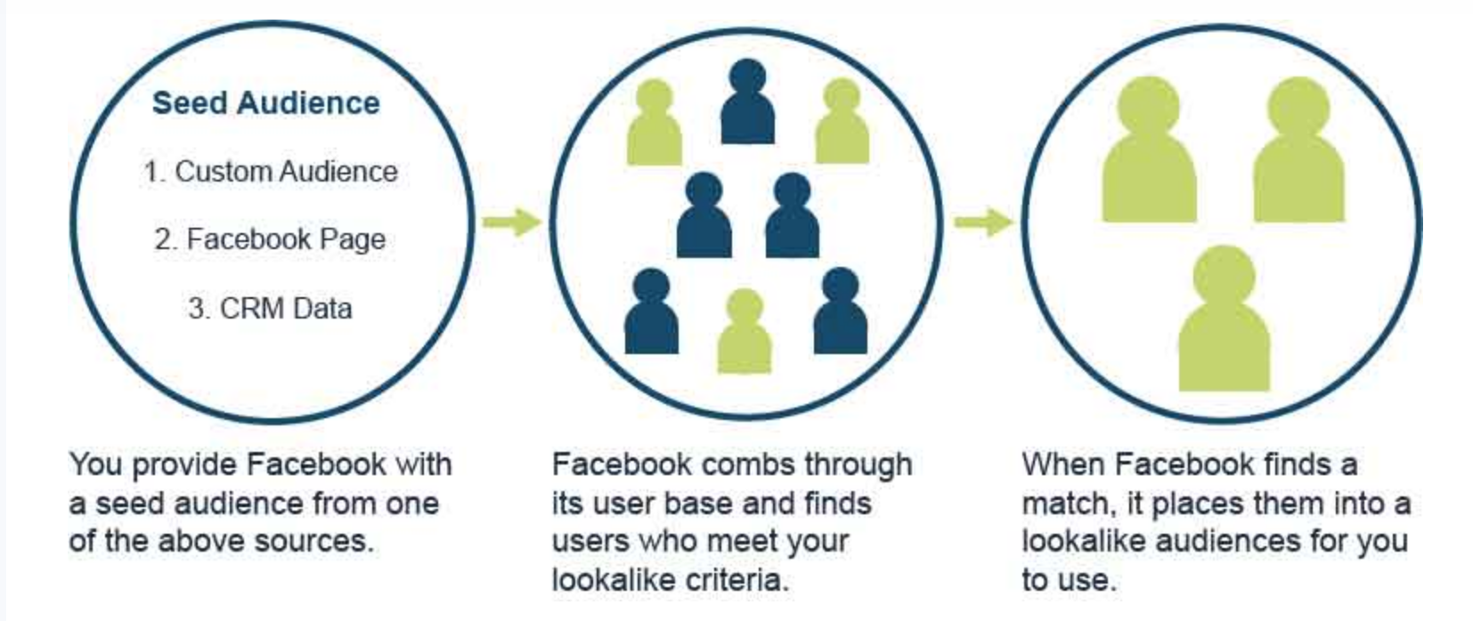 Find your best customer with lookalike audiences: - If you're already using a Custom Audience on your ad set, you may have saturated it (meaning people in it are no longer responding to your ads). To extend the success of that audience, we create lookalike audiences, which finds people similar to those in your source audience.