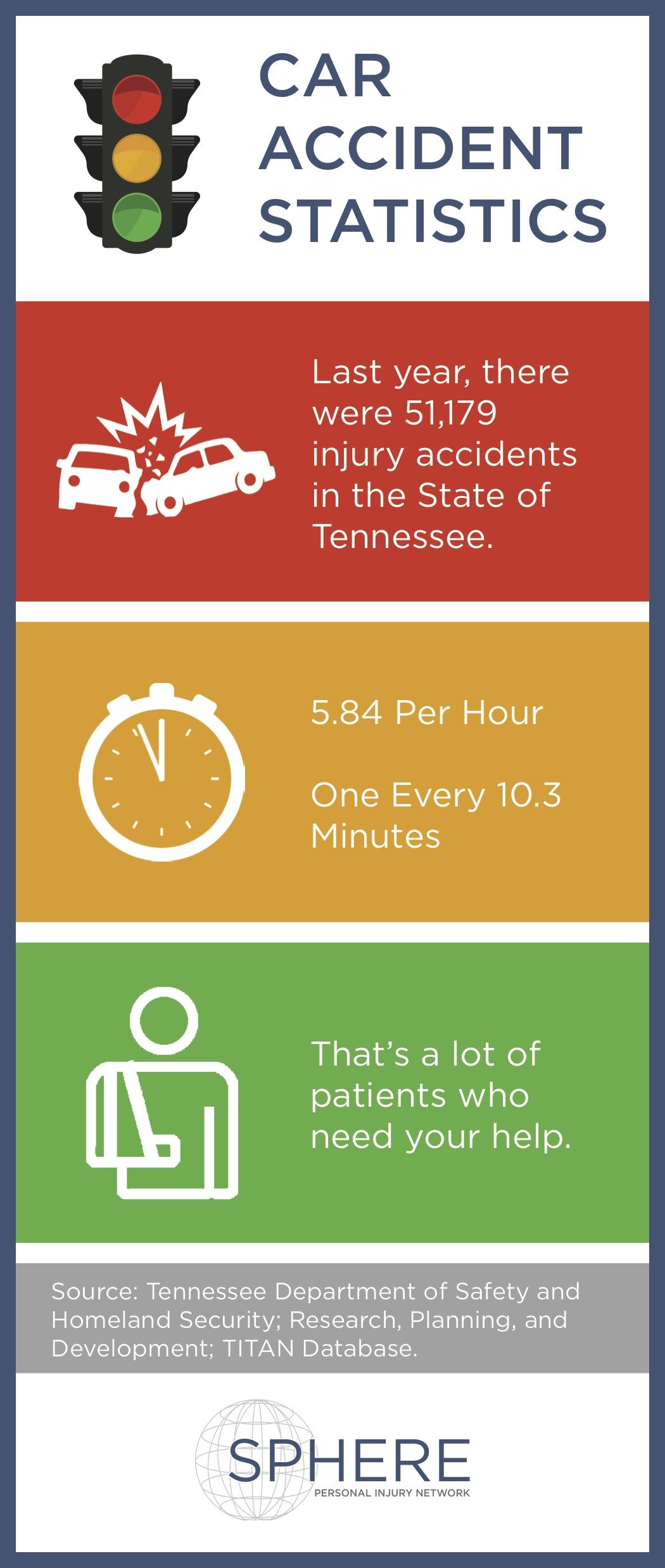 Car Accident Statistics-TN PROVIDER 5.10.18.jpg