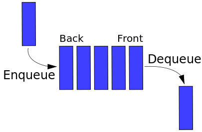 Representation of a FIFO (first in, first out) queue