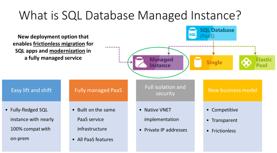 Source: https://docs.microsoft.com/en-us/azure/sql-database/sql-database-managed-instance
