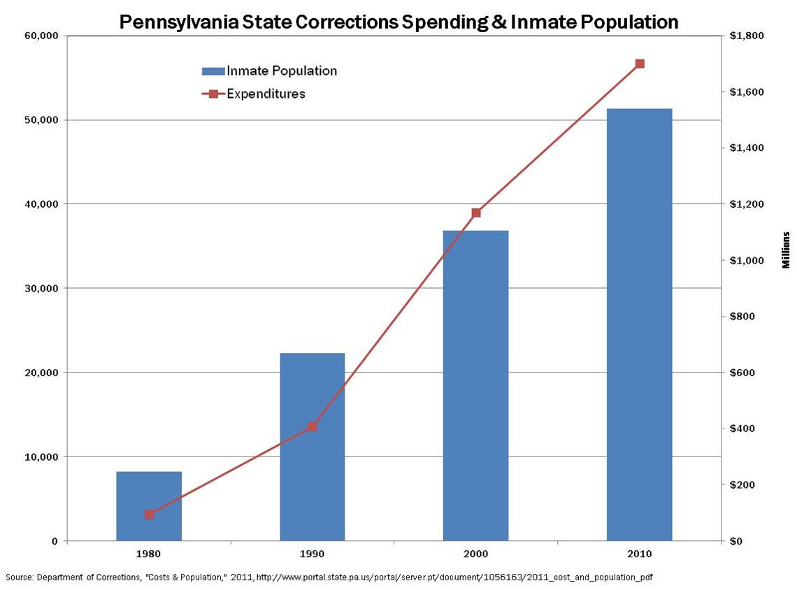 Graphic courtesy of the Pennsylvania Department of Corrections