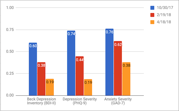 One Therapy Client's Progress Over 6 Months