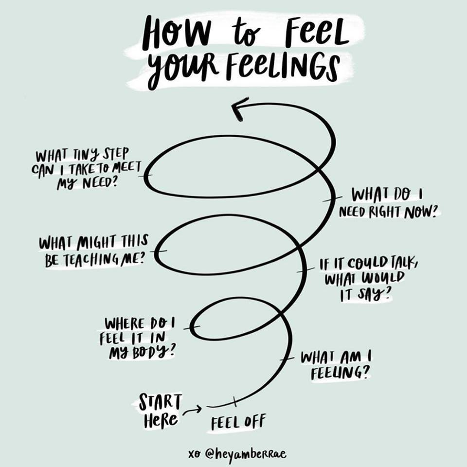 How To Feel Your Feelings Spiral.jpg